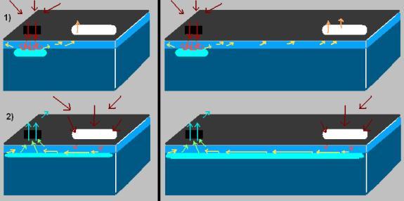 Funktionsschema des Luftweges durch die Abdeckung bei der Kühlung